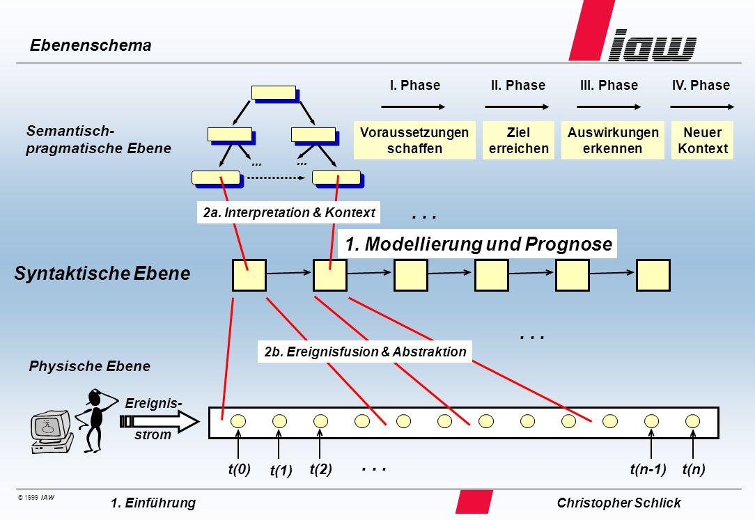 © 1999 IAW Christopher Schlick1. Einführung Semantisch- pragmatische Ebene... Voraussetzungen schaffen Ziel erreichen Auswirkungen erkennen Neuer Kont
