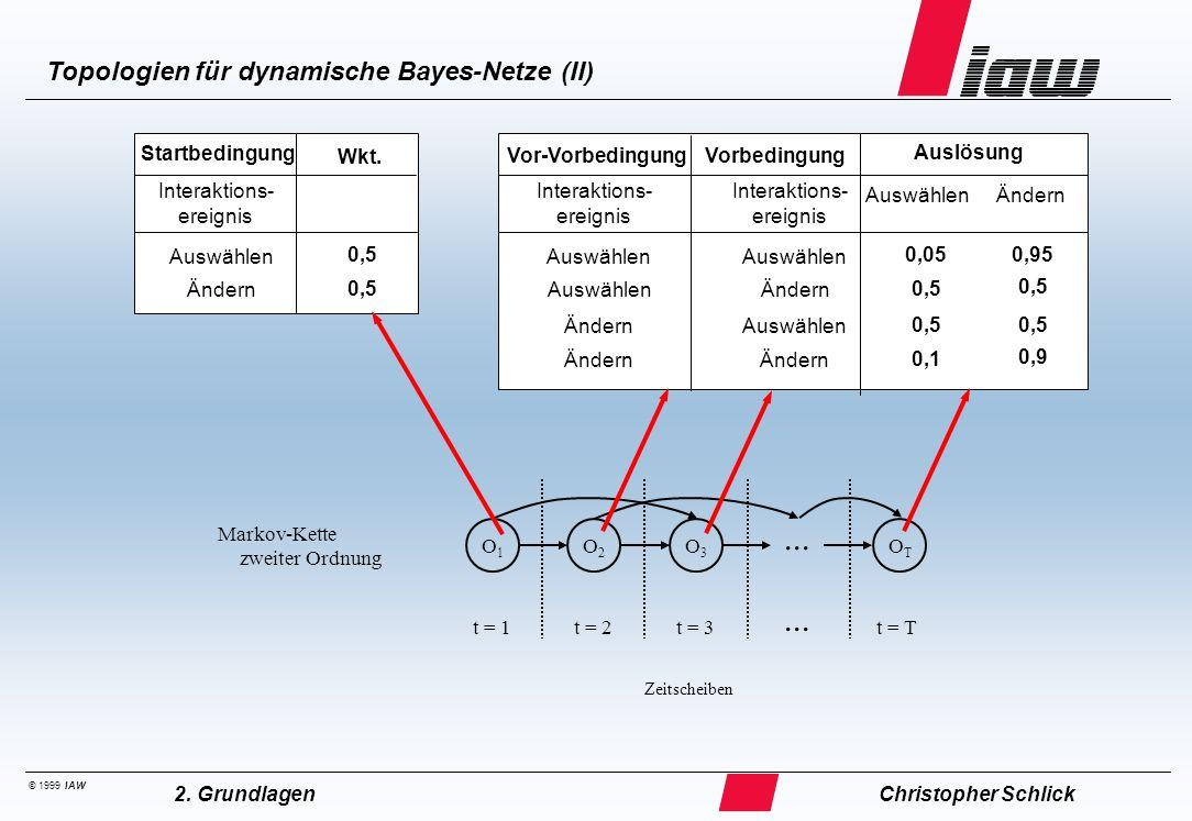 © 1999 IAW Topologien für dynamische Bayes-Netze (II) Christopher Schlick2. Grundlagen Markov-Kette zweiter Ordnung O1O1 O2O2 O3O3 OTOT... t = 1t = 2t