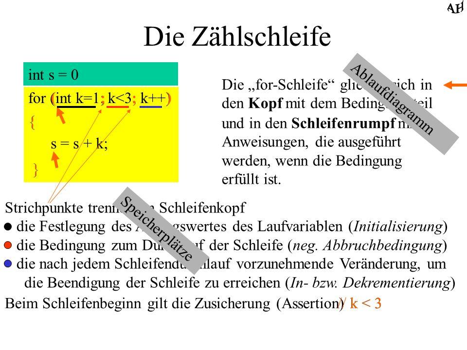 Die Zählschleife int s = 0 for (int k=1; k<3; k++) { s = s + k; } s = 0 k = 1 k < 3 ja nein s = s + k k ++ s = k = Die for-Schleife gliedert sich in d