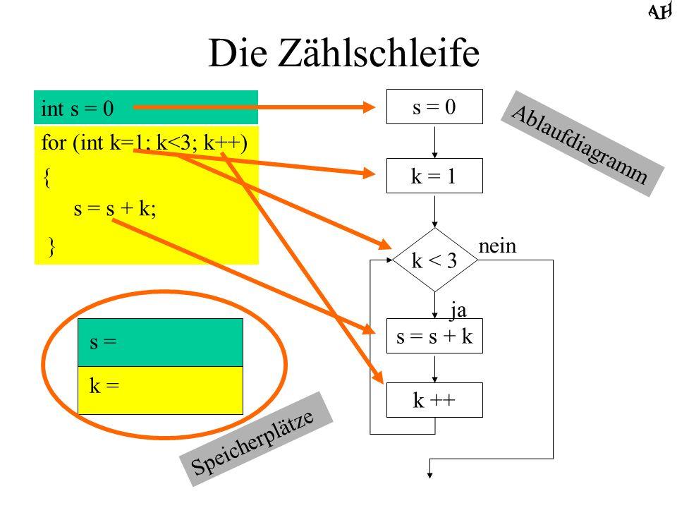 Die Zählschleife int s = 0 for (int k=1; k<3; k++) { s = s + k; } s = 0 k = 1 k < 3 ja nein s = s + k k ++ s = k = { } 0 1 0 1 + 1 Programm- ablauf
