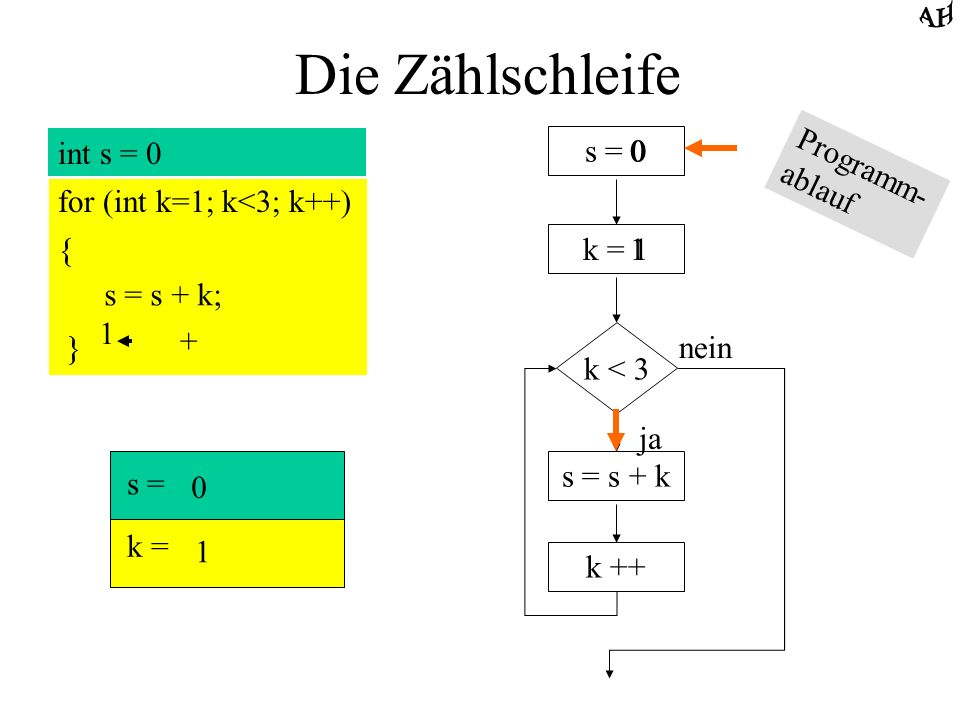 Die Zählschleife int s = 0 for (int k=1; k<3; k++) { s = s + k; } s = 0 k = 1 k < 3 ja nein s = s + k k ++ s = k = 1 11 1 + 2 Programm- ablauf