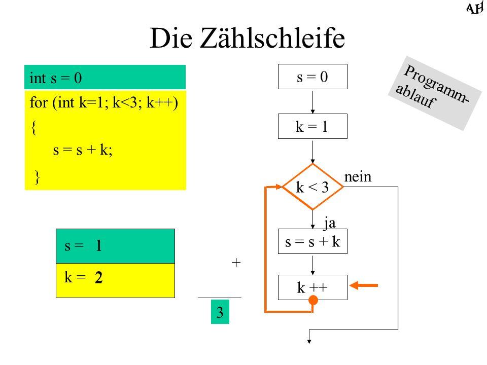 Die Zählschleife int s = 0 for (int k=1; k<3; k++) { s = s + k; } s = 0 k = 1 k < 3 ja nein s = s + k k ++ s = k = 1 2 1 2 + 3 Programm- ablauf