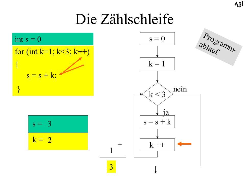 Die Zählschleife int s = 0 for (int k=1; k<3; k++) { s = s + k; } s = 0 k = 1 k < 3 ja nein s = s + k k ++ s = k = 3 3 Programm- ablauf