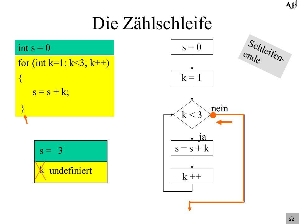 Die Zählschleife int s = 0 for (int k=1; k<3; k++) { s = s + k; } s = 0 k = 1 k < 3 ja nein s = s + k k ++ s = k = 3 3undefiniert Schleifen- ende