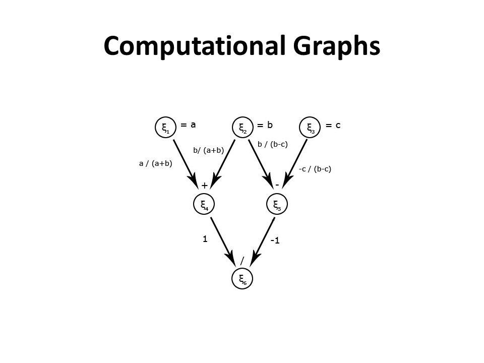 Computational Graphs