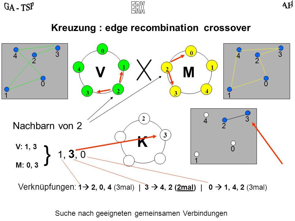 0 2 4 3 1 0 4 2 3 1 VM Kreuzung : edge recombination crossover 0 2 3 4 1 0 2 3 4 1 Suche nach geeigneten gemeinsamen Verbindungen K 2 0 2 3 4 1 Nachbarn von 2 V: 1, 3 M: 0, 3 } 1, 3, 0 3 Verknüpfungen: 1 2, 0, 4 (3mal) | 3 4, 2 (2mal) | 0 1, 4, 2 (3mal)