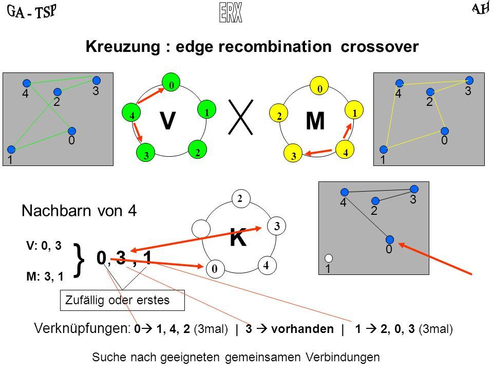 0 2 4 3 1 0 4 2 3 1 VM Kreuzung : edge recombination crossover 0 2 3 4 1 0 2 3 4 1 Suche nach geeigneten gemeinsamen Verbindungen K 2 0 2 3 4 1 Nachbarn von 4 V: 0, 3 M: 3, 1 } 0, 3, 1 0 3 Zufällig oder erstes 4 Verknüpfungen: 0 1, 4, 2 (3mal) | 3 vorhanden | 1 2, 0, 3 (3mal)