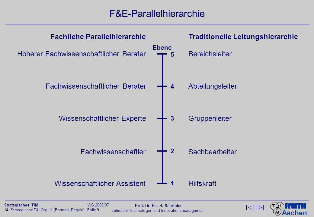 Aachen 14 Strategische T&I-Org. II (Formale Regeln) Folie 9 Strategisches TIM WS 2006/07 Prof. Dr. H. - H. Schröder Lehrstuhl Technologie- und Innovat