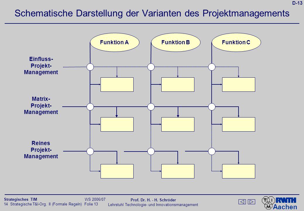 Aachen 14 Strategische T&I-Org. II (Formale Regeln) Folie 13 Strategisches TIM WS 2006/07 Prof. Dr. H. - H. Schröder Lehrstuhl Technologie- und Innova