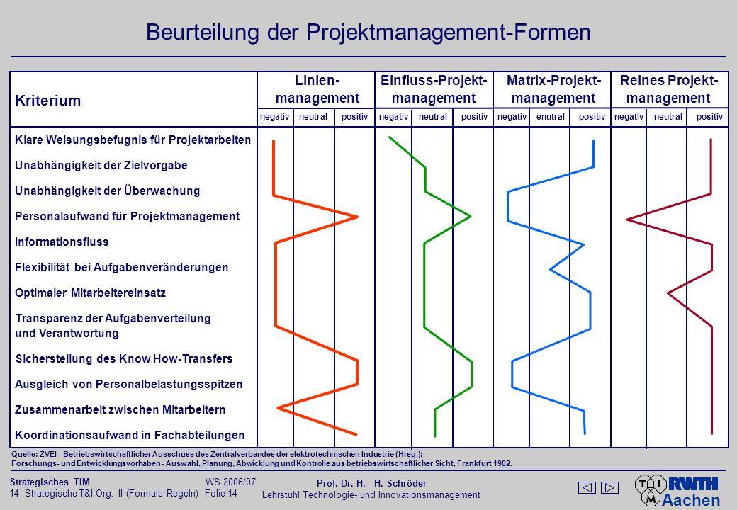 Aachen 14 Strategische T&I-Org. II (Formale Regeln) Folie 14 Strategisches TIM WS 2006/07 Prof. Dr. H. - H. Schröder Lehrstuhl Technologie- und Innova
