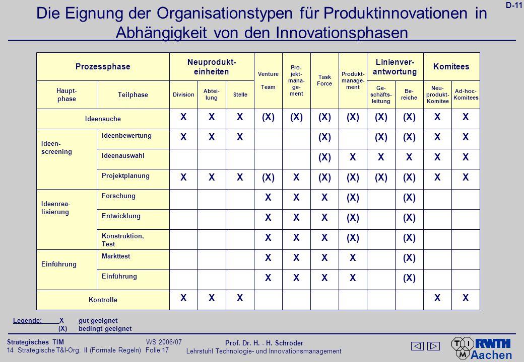 Aachen 14 Strategische T&I-Org. II (Formale Regeln) Folie 17 Strategisches TIM WS 2006/07 Prof. Dr. H. - H. Schröder Lehrstuhl Technologie- und Innova