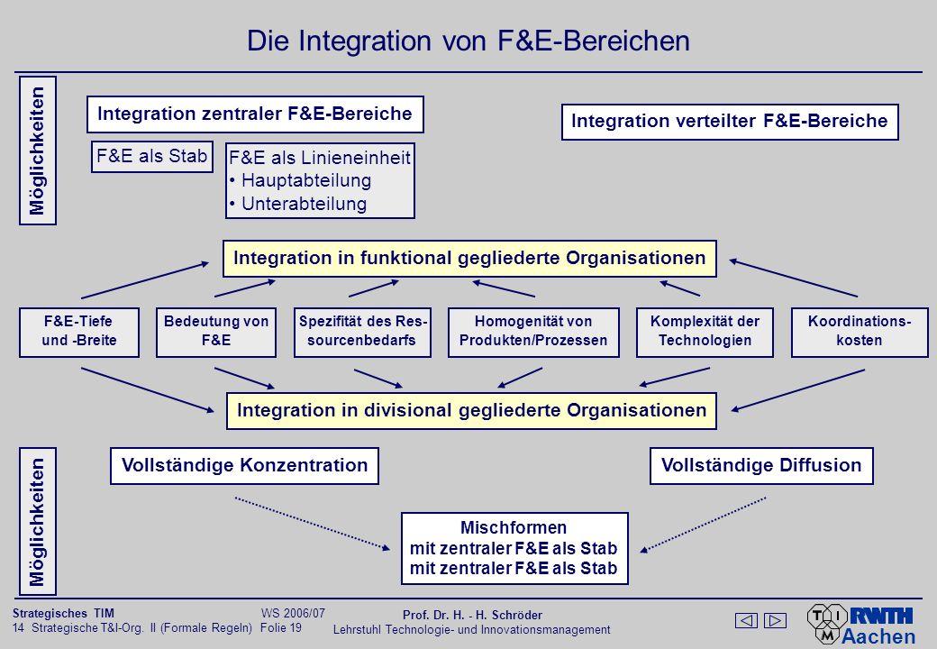 Aachen 14 Strategische T&I-Org. II (Formale Regeln) Folie 19 Strategisches TIM WS 2006/07 Prof. Dr. H. - H. Schröder Lehrstuhl Technologie- und Innova