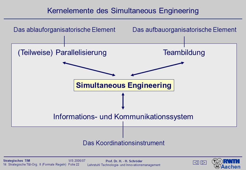 Aachen 14 Strategische T&I-Org. II (Formale Regeln) Folie 22 Strategisches TIM WS 2006/07 Prof. Dr. H. - H. Schröder Lehrstuhl Technologie- und Innova