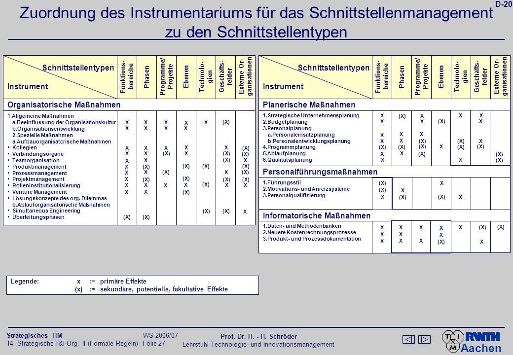 Aachen 14 Strategische T&I-Org. II (Formale Regeln) Folie 27 Strategisches TIM WS 2006/07 Prof. Dr. H. - H. Schröder Lehrstuhl Technologie- und Innova