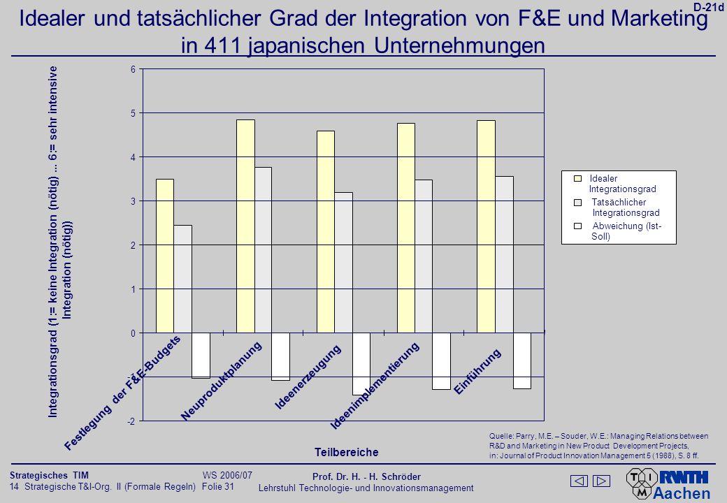Aachen 14 Strategische T&I-Org. II (Formale Regeln) Folie 31 Strategisches TIM WS 2006/07 Prof. Dr. H. - H. Schröder Lehrstuhl Technologie- und Innova