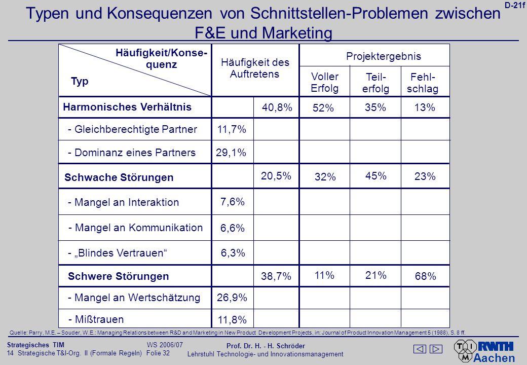 Aachen 14 Strategische T&I-Org. II (Formale Regeln) Folie 32 Strategisches TIM WS 2006/07 Prof. Dr. H. - H. Schröder Lehrstuhl Technologie- und Innova