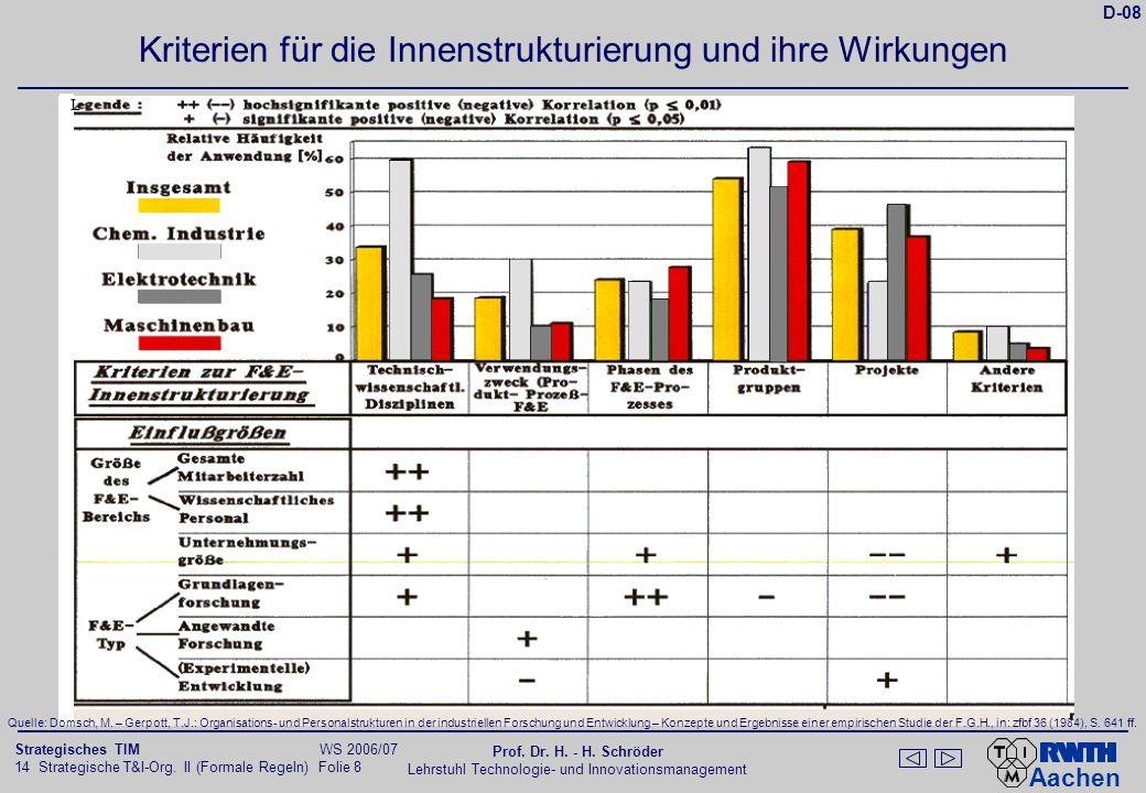 Aachen 14 Strategische T&I-Org. II (Formale Regeln) Folie 8 Strategisches TIM WS 2006/07 Prof. Dr. H. - H. Schröder Lehrstuhl Technologie- und Innovat