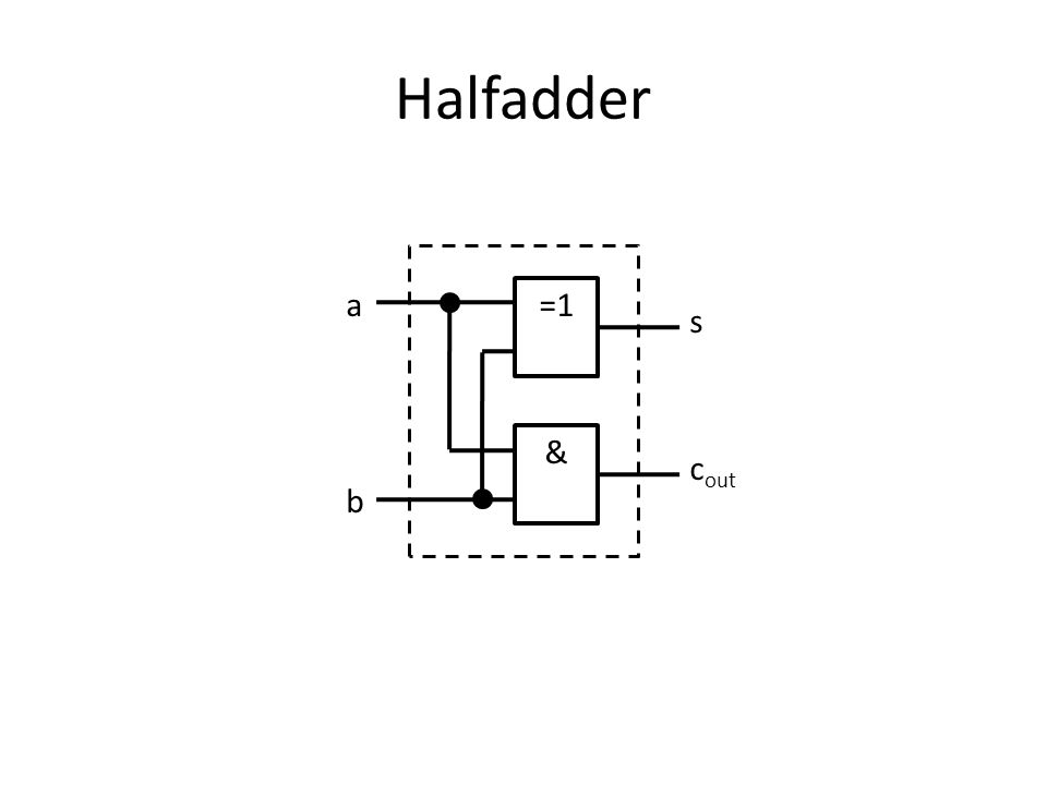 Halfadder =1 & a b s c out
