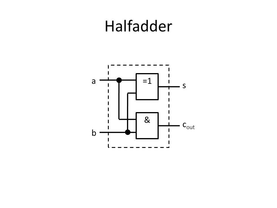 Fulladder HA Halfadder HA 1 generate propagategenerate propagate a b c in c out s