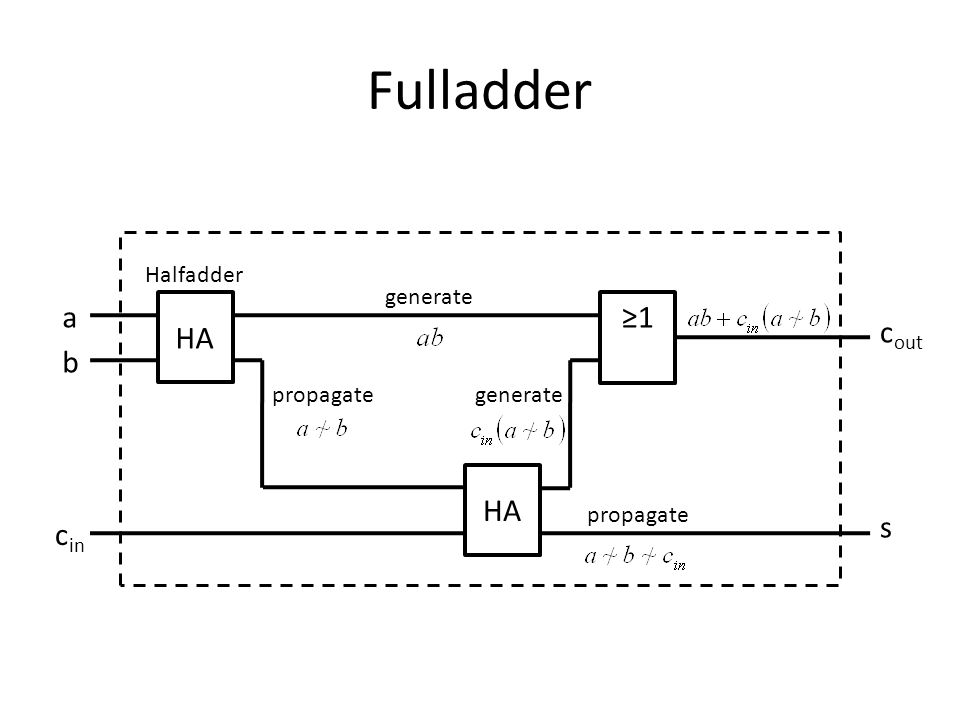 Fulladder HA Halfadder HA 1 generate propagategenerate propagate a b c in c out s