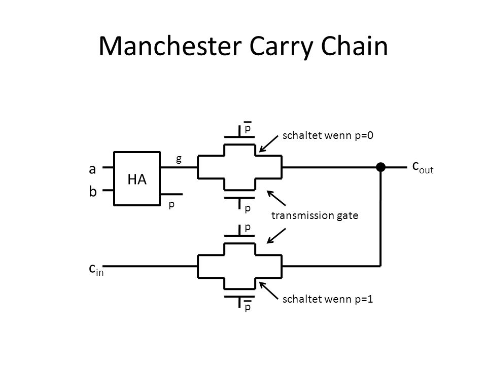 Carry Skip Adder FA a0a0 b0b0 a1a1 b1b1 a2a2 b2b2 =1 & & c in 1 c out