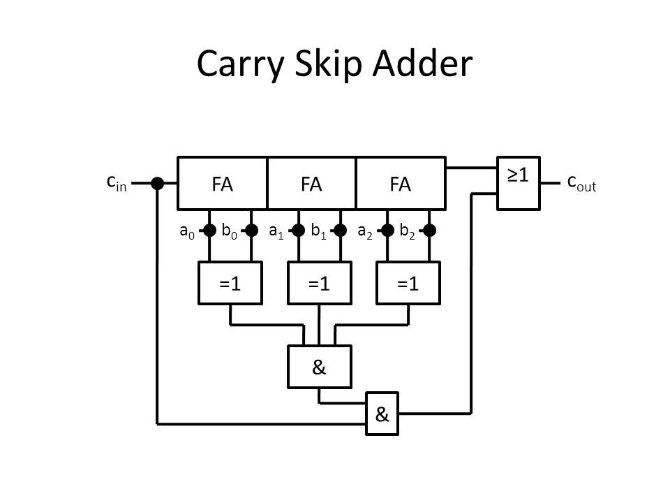 Carry Look Ahead Adder c out g0g0 p0p0 a0a0 b0b0 c0c0 g1g1 p1p1 a1a1 b1b1 s0s0 s1s1 g2g2 p2p2 a2a2 b2b2 s2s2 g3g3 p3p3 a3a3 b3b3 s3s3 c1c1 c2c2 c3c3