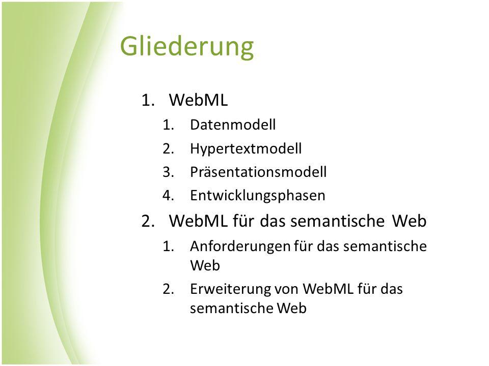 Gliederung 1.WebML 1.Datenmodell 2.Hypertextmodell 3.Präsentationsmodell 4.Entwicklungsphasen 2.WebML für das semantische Web 1.Anforderungen für das