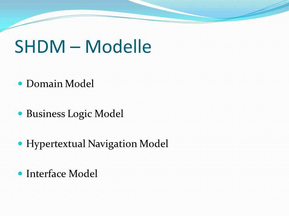 SHDM – Modelle Domain Model Business Logic Model Hypertextual Navigation Model Interface Model