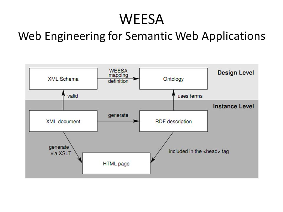 WEESA Web Engineering for Semantic Web Applications