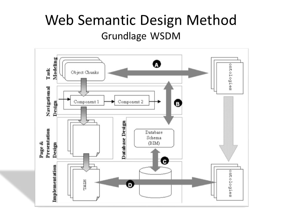 Web Semantic Design Method Grundlage WSDM