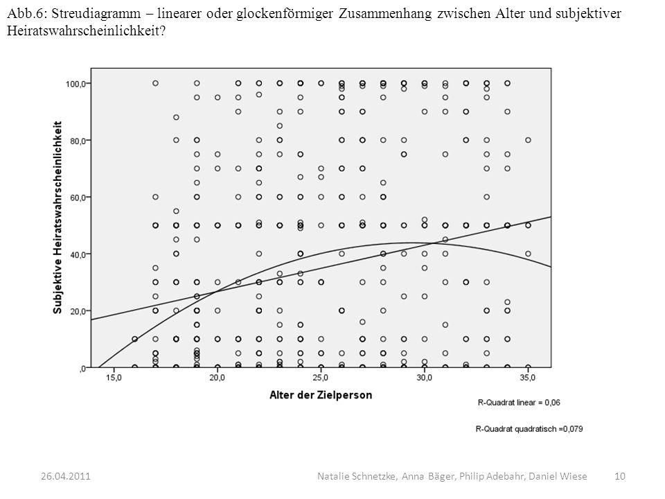Abb.6: Streudiagramm – linearer oder glockenförmiger Zusammenhang zwischen Alter und subjektiver Heiratswahrscheinlichkeit? 1026.04.2011 Natalie Schne