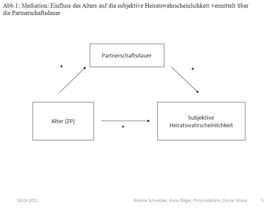 Partnerschaftsdauer Subjektive Heiratswahrscheinlichkeit Alter (ZP) + + + Abb.1: Mediation: Einfluss des Alters auf die subjektive Heiratswahrscheinli
