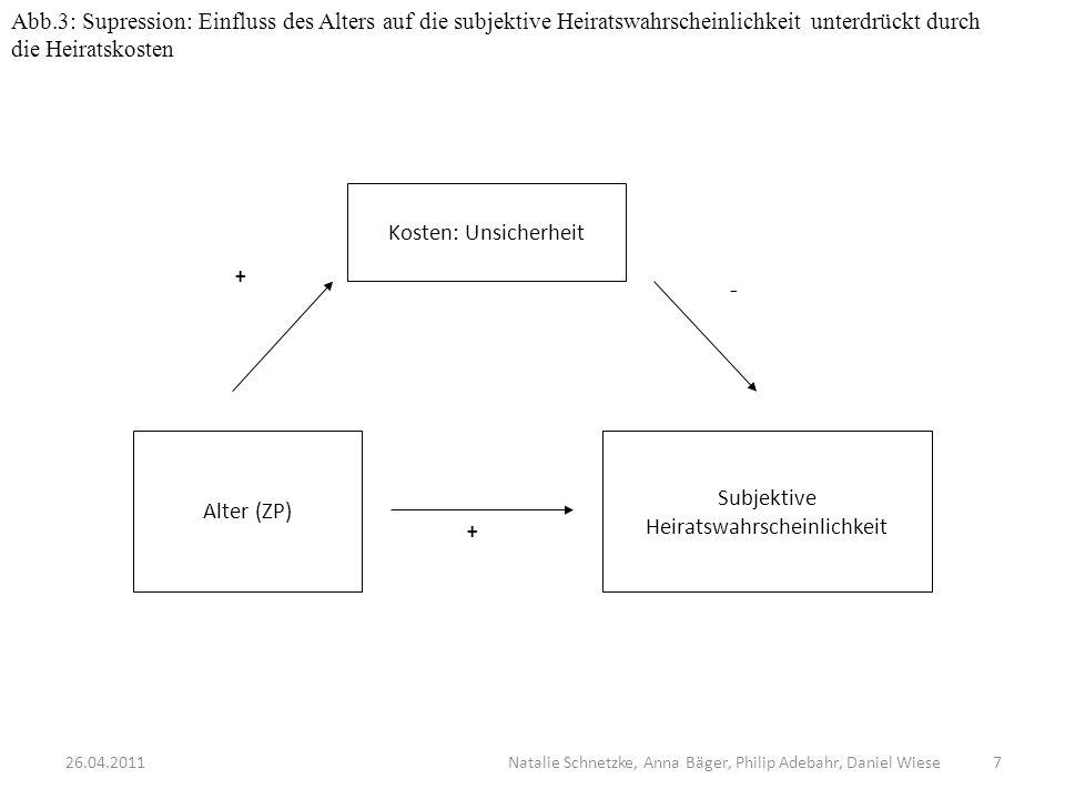 Abb.3: Supression: Einfluss des Alters auf die subjektive Heiratswahrscheinlichkeit unterdrückt durch die Heiratskosten Kosten: Unsicherheit Subjektiv