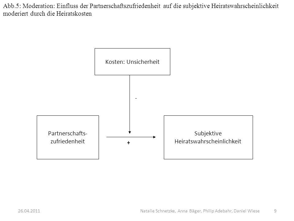 Abb.5: Moderation: Einfluss der Partnerschaftszufriedenheit auf die subjektive Heiratswahrscheinlichkeit moderiert durch die Heiratskosten Kosten: Uns
