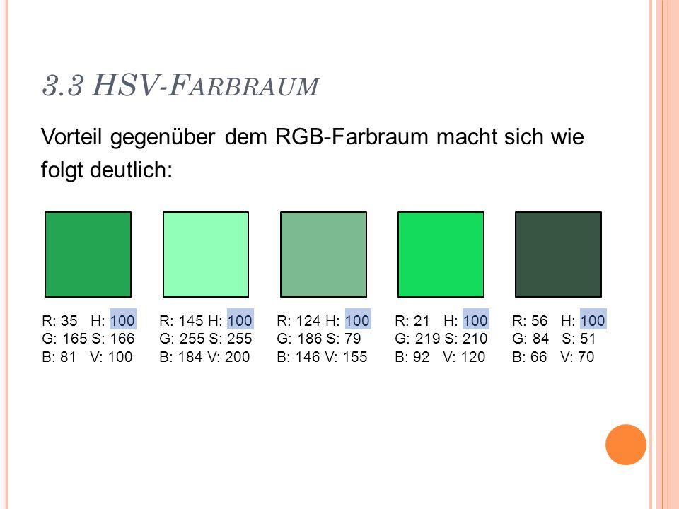 3.3 HSV-F ARBRAUM Vorteil gegenüber dem RGB-Farbraum macht sich wie folgt deutlich: R: 35 H: 100 G: 165 S: 166 B: 81 V: 100 R: 145 H: 100 G: 255 S: 25