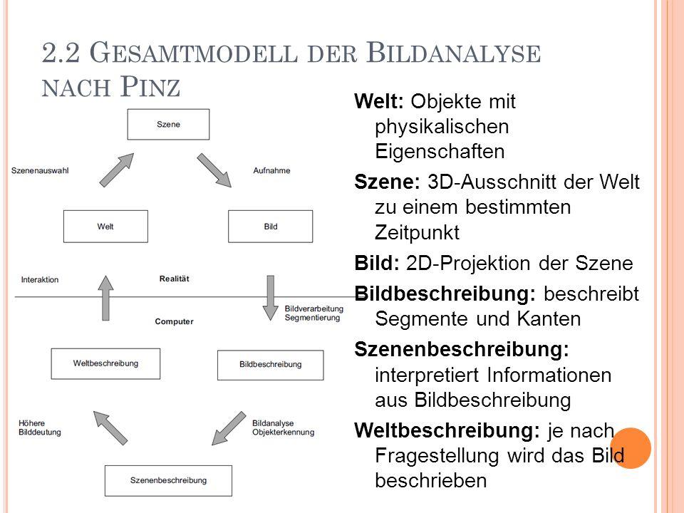 2.2 G ESAMTMODELL DER B ILDANALYSE NACH P INZ Szenenauswahl: Was/Wann soll betrachtet werden Aufnahme: Wie soll betrachtet werden Bildsegmentierung: Bildver- besserung, erkennen v.
