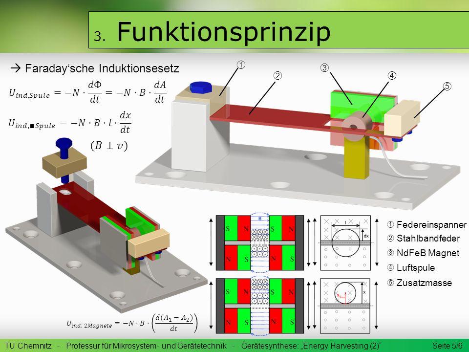 3. Funktionsprinzip TU Chemnitz - Professur für Mikrosystem- und Gerätetechnik - Gerätesynthese: Energy Harvesting (2) Seite 5/6 Federeinspanner Stahl