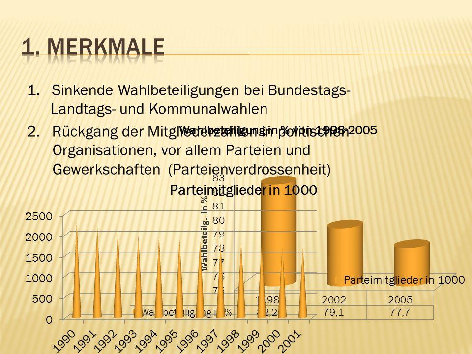 1.Sinkende Wahlbeteiligungen bei Bundestags- Landtags- und Kommunalwahlen 2.