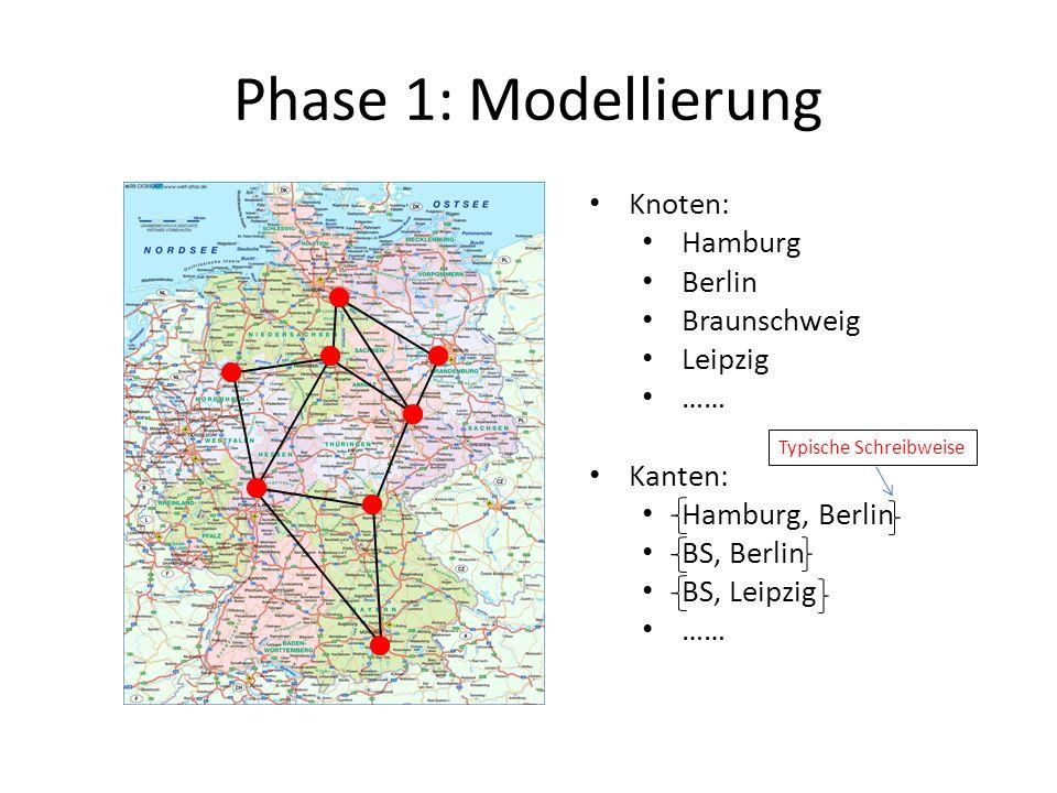 Phase 1: Modellierung Knoten: Hamburg Berlin Braunschweig Leipzig …… Kanten: Hamburg, Berlin BS, Berlin BS, Leipzig …… Typische Schreibweise