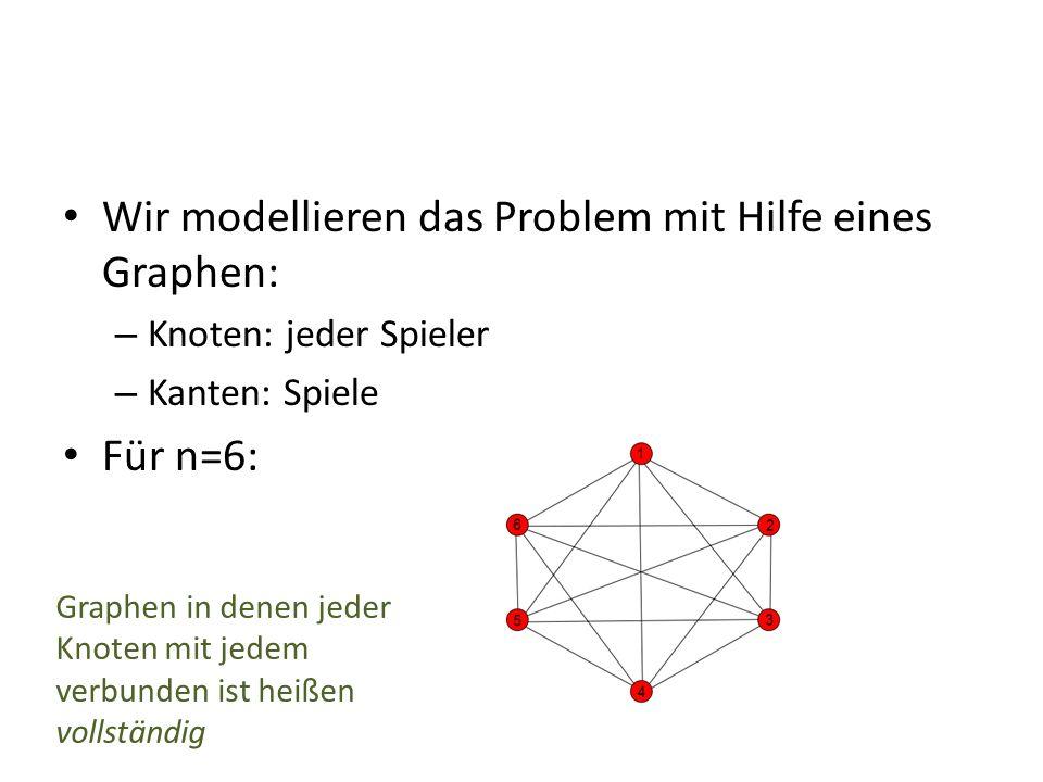 Wir modellieren das Problem mit Hilfe eines Graphen: – Knoten: jeder Spieler – Kanten: Spiele Für n=6: Graphen in denen jeder Knoten mit jedem verbunden ist heißen vollständig