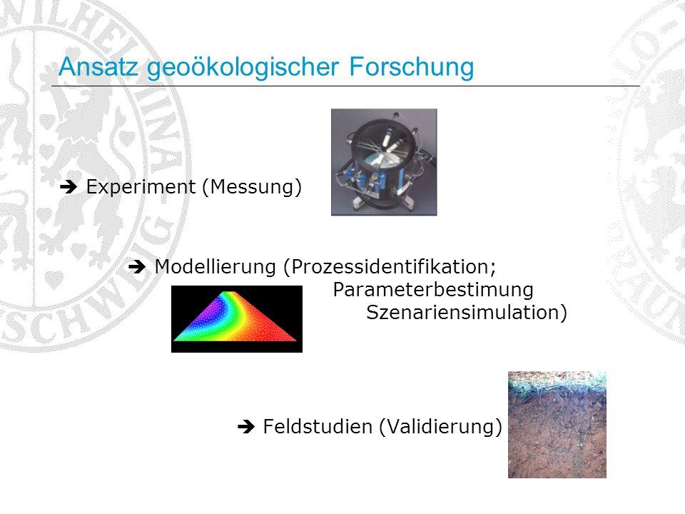 Ansatz geoökologischer Forschung Experiment (Messung) Modellierung (Prozessidentifikation; Parameterbestimung Szenariensimulation) Feldstudien (Validi