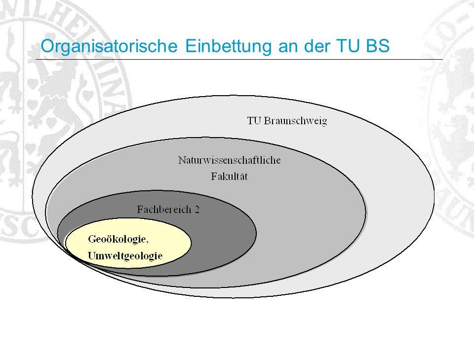 Organisatorische Einbettung an der TU BS