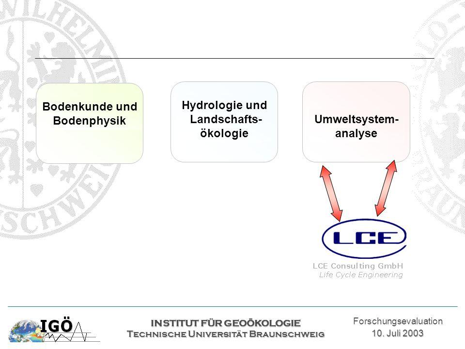 INSTITUT FÜR GEOÖKOLOGIE Technische Universität Braunschweig Forschungsevaluation 10. Juli 2003 Hydrologie und Landschafts- ökologie Umweltsystem- ana