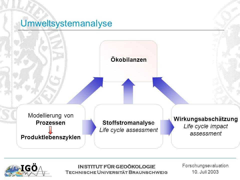 Umweltsystemanalyse INSTITUT FÜR GEOÖKOLOGIE Technische Universität Braunschweig Forschungsevaluation 10. Juli 2003 Ökobilanzen Modellierung von Proze
