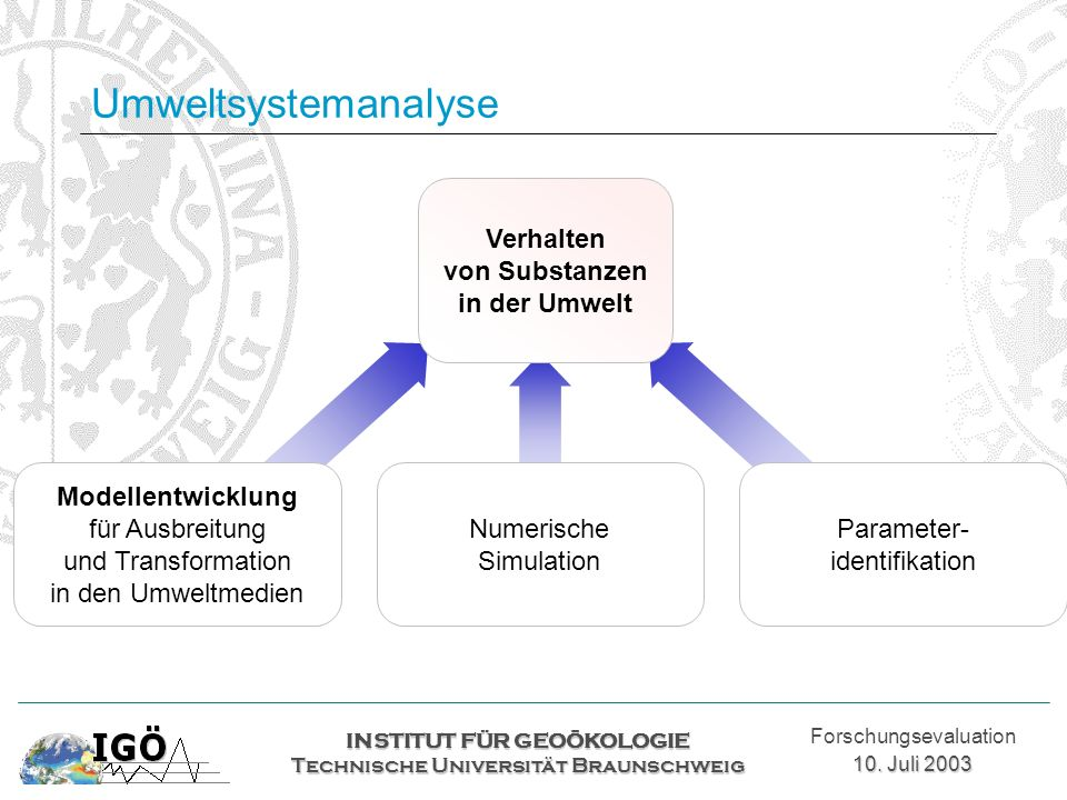 Umweltsystemanalyse INSTITUT FÜR GEOÖKOLOGIE Technische Universität Braunschweig Forschungsevaluation 10. Juli 2003 Modellentwicklung für Ausbreitung