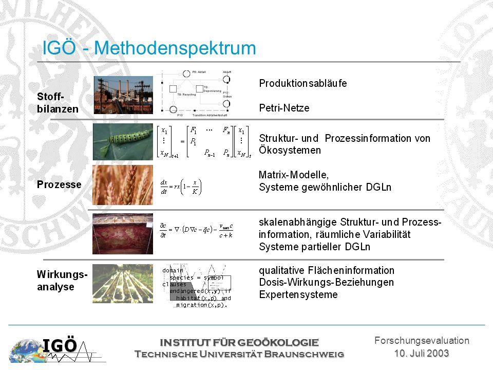 IGÖ - Methodenspektrum INSTITUT FÜR GEOÖKOLOGIE Technische Universität Braunschweig Forschungsevaluation 10. Juli 2003