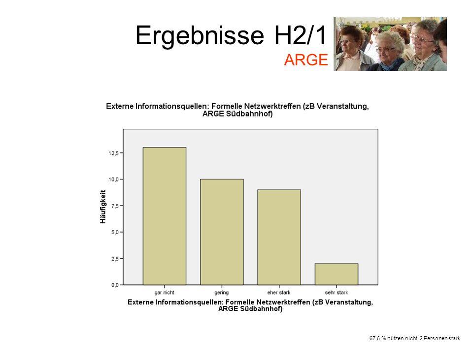 Ergebnisse H2/1 ARGE 67,6 % nützen nicht, 2 Personen stark