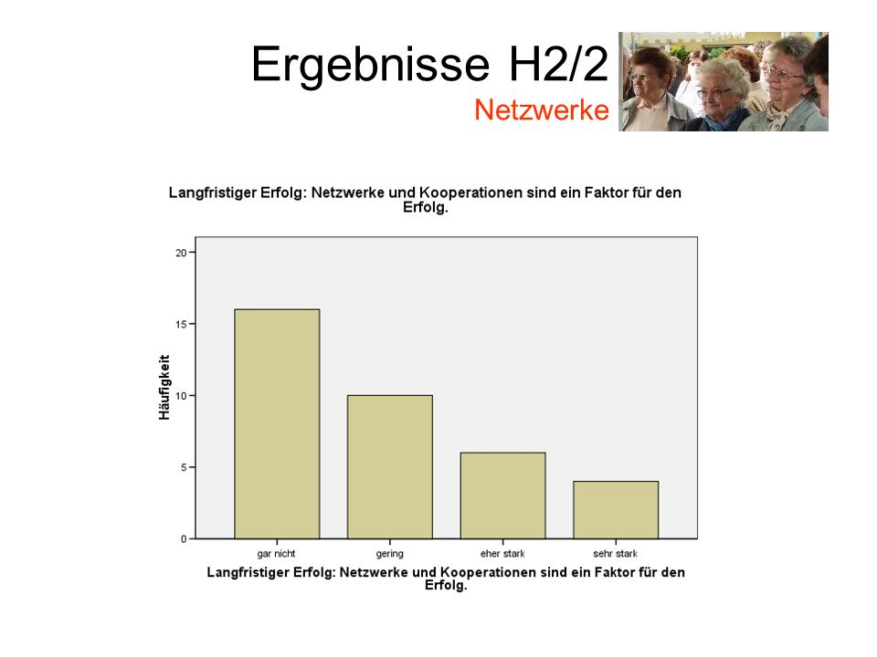 Ergebnisse H2/2 Netzwerke