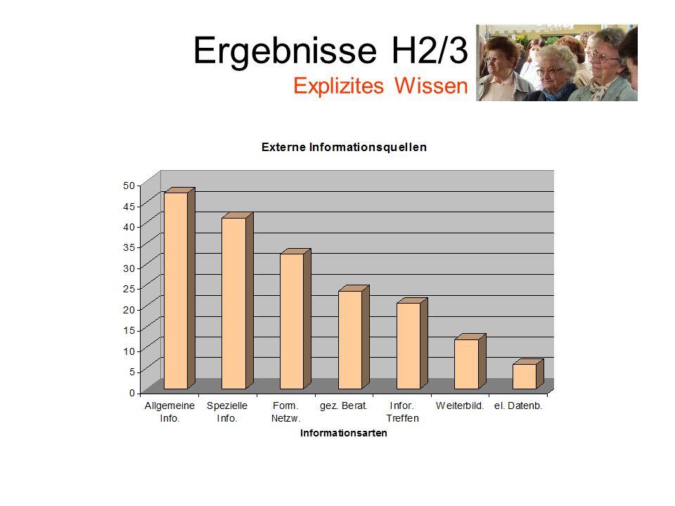 Ergebnisse H2/3 Explizites Wissen