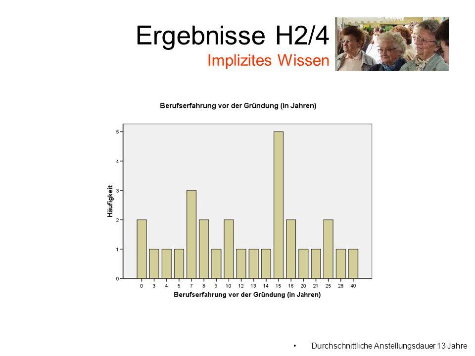 Ergebnisse H2/4 Implizites Wissen Durchschnittliche Anstellungsdauer 13 Jahre
